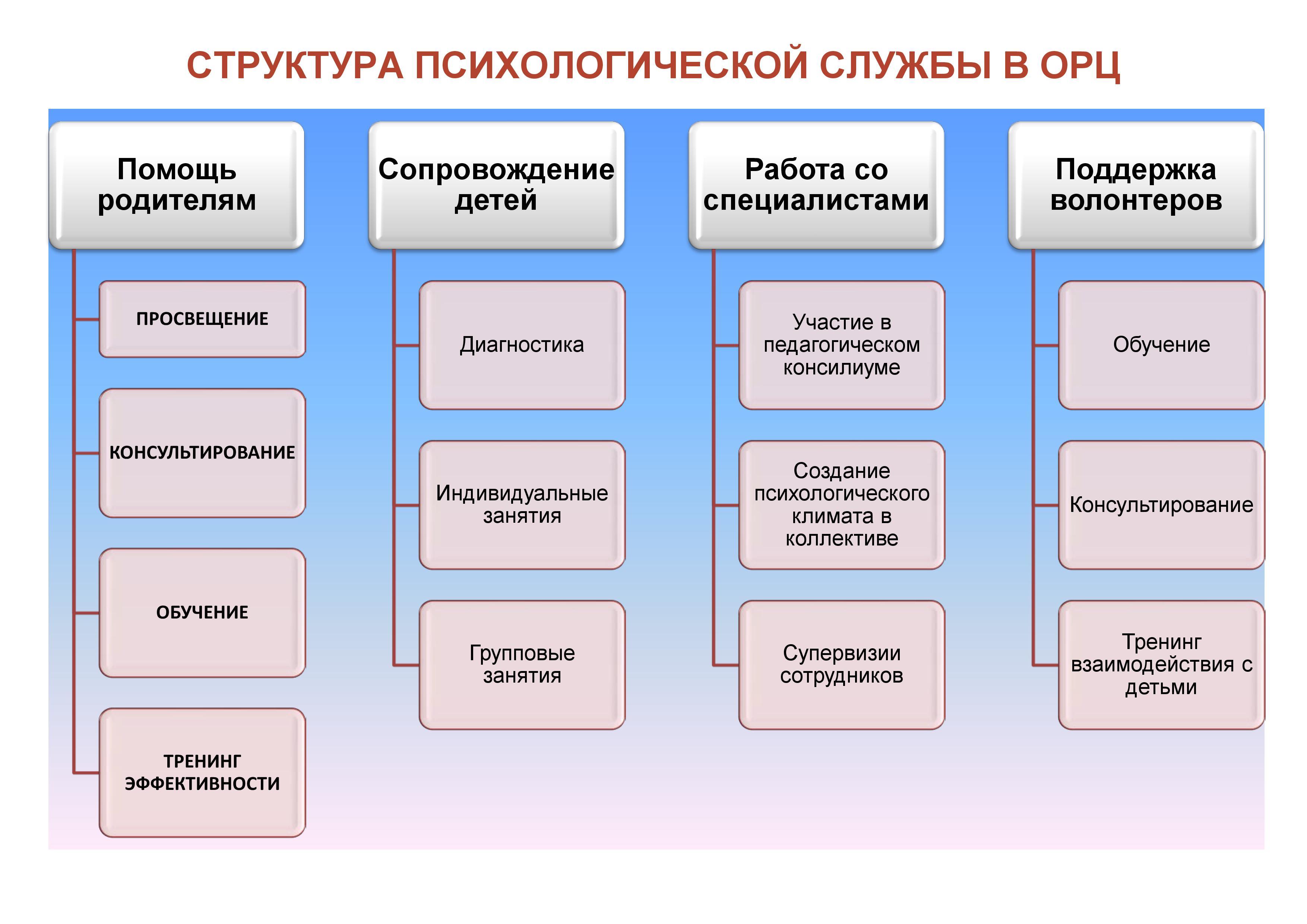 Структура содержания образования схема